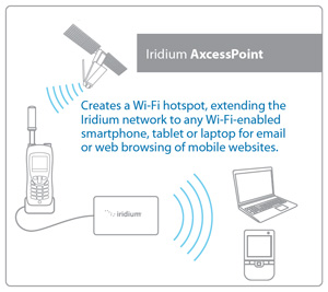How Iridium AxcessPoint Works